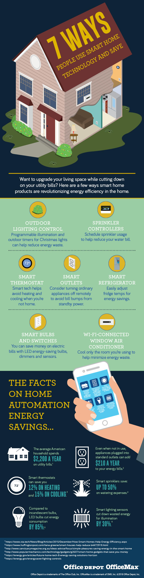 7 Ways People Use Smart Home Technology and Save Infographic