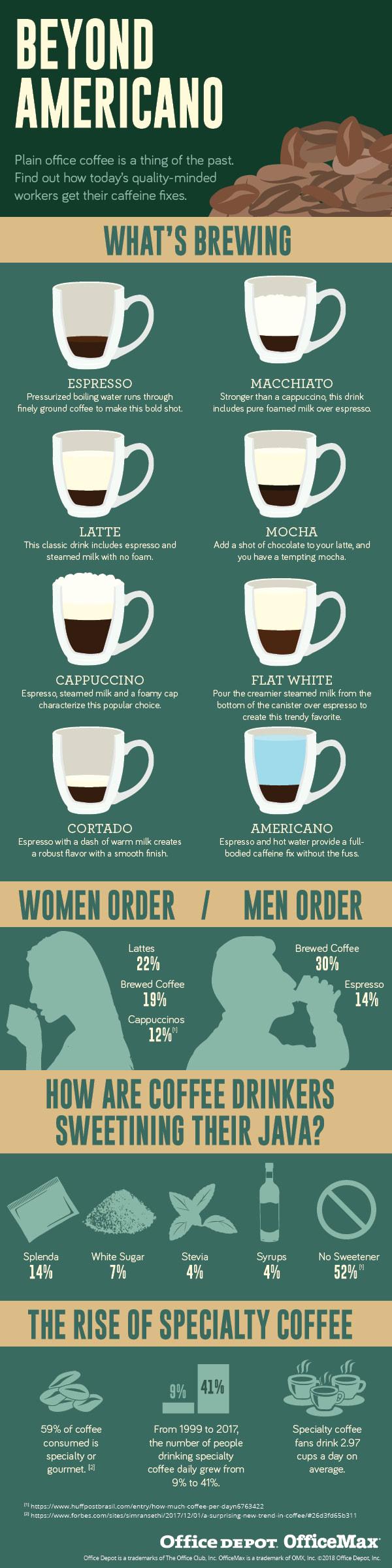 Beyond Americano Infographic