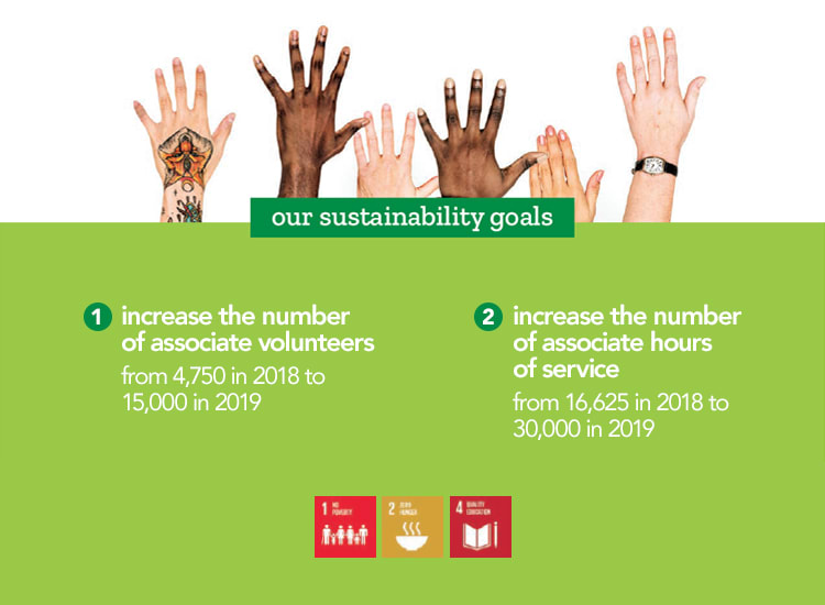 Our Sustainability Goals - Planet