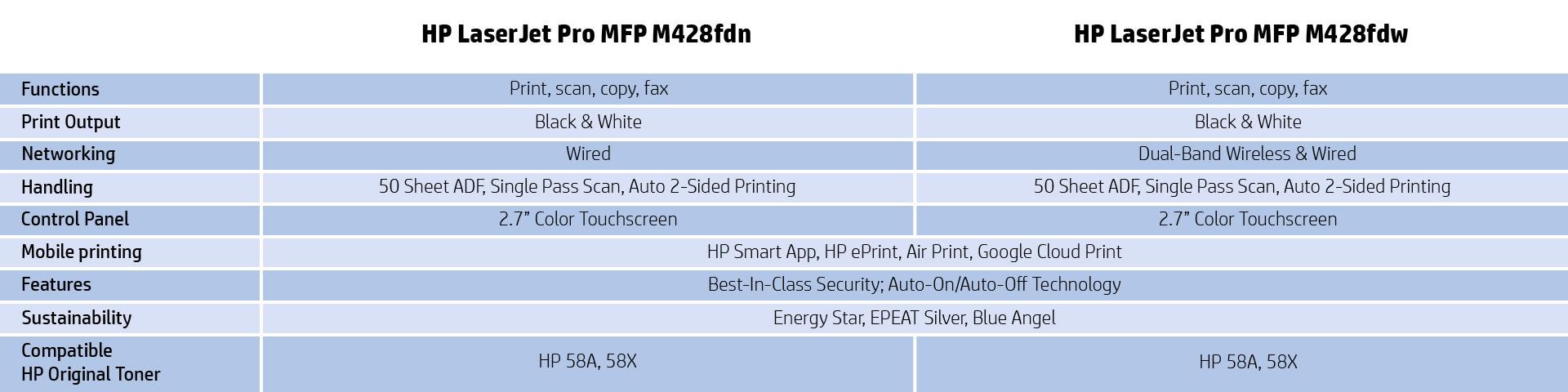 M428fdn v M428fdw