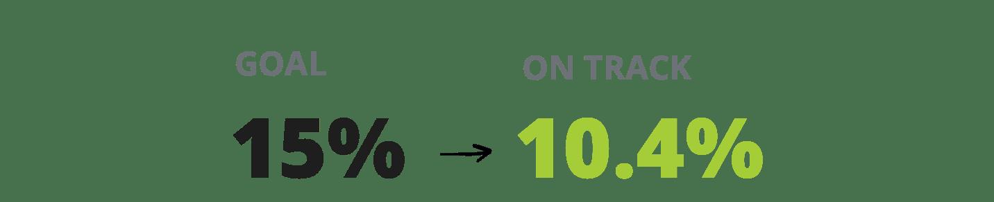 on track 10.4%