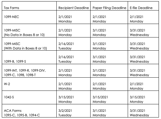 1099, W-2, and ACA Filing Due Dates