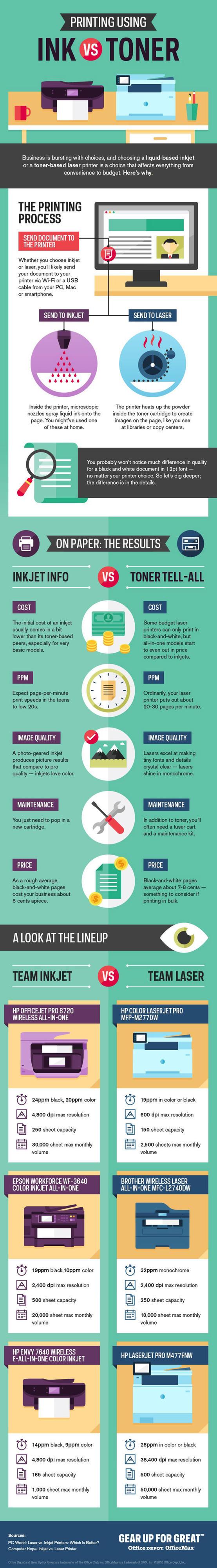 Printing-Using-Ink-Vs-Toner-Infographic