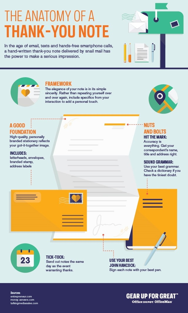 The Anatomy of a Thank-You Note Infographic