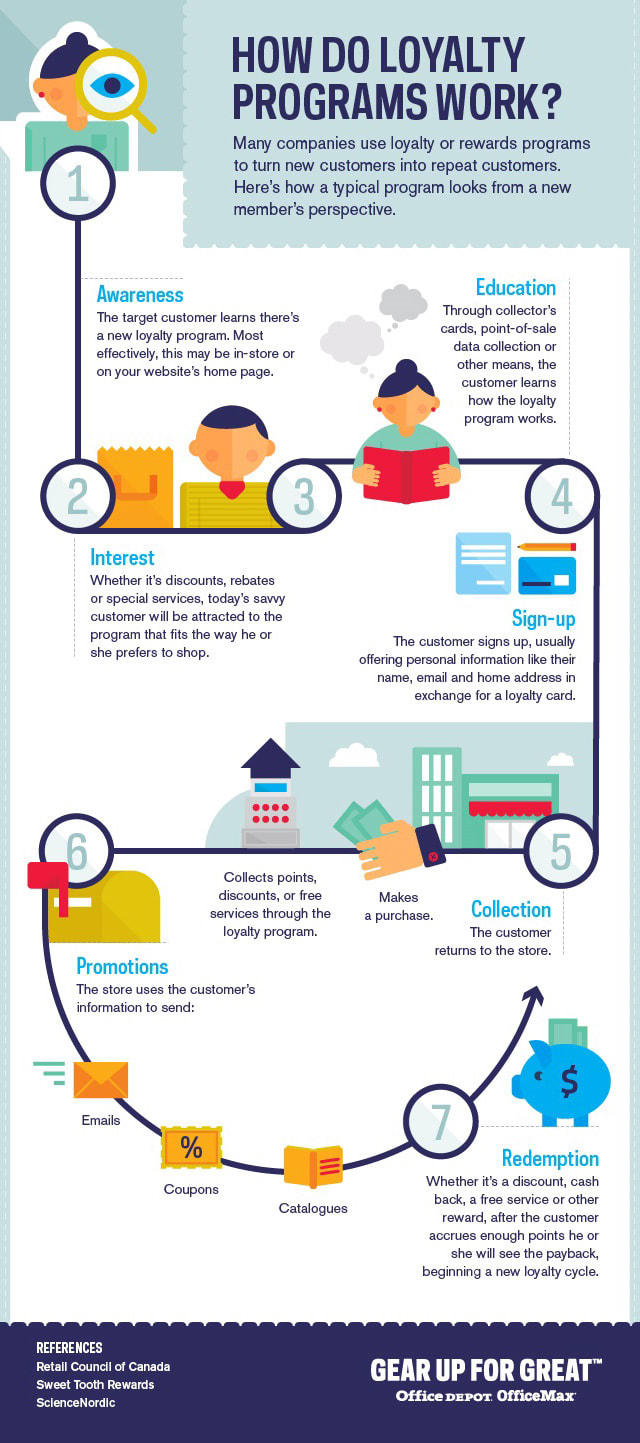 How Do Loyalty Programs Work? [Infographic]