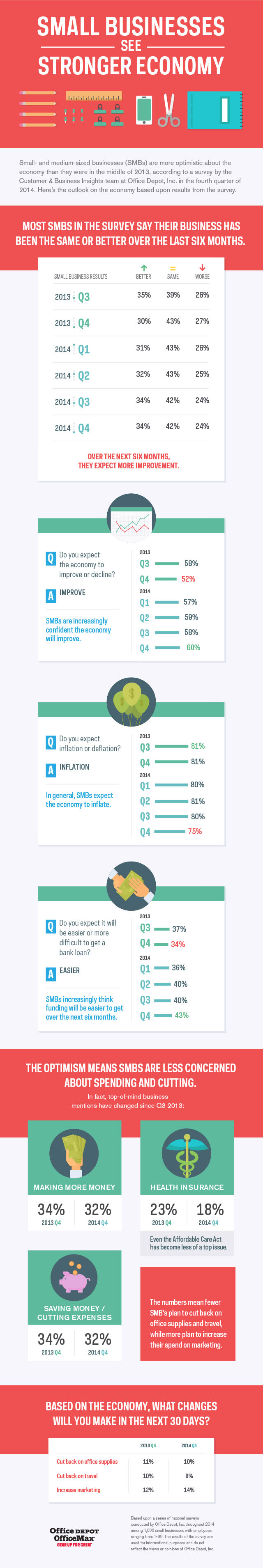Small Businesses See Stronger Economy [Infographic]