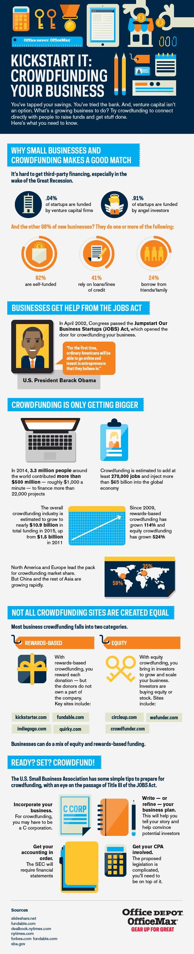 Kickstart It Crowdfunding Your Business Infographic