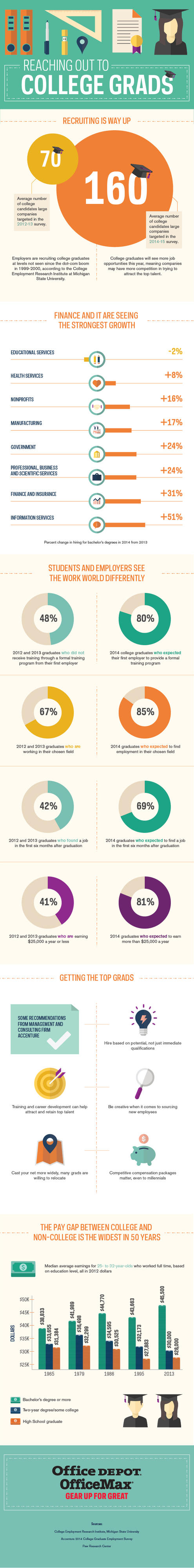 Reaching Out To College Grads Infographic