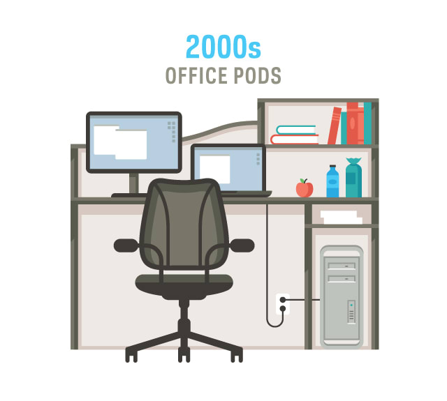 The Evolution of Office Furniture 5