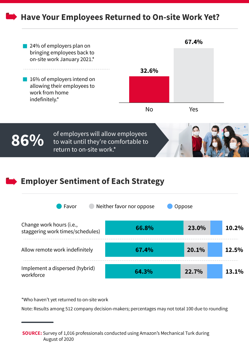 have-your-employees-returned-to-on-site-work