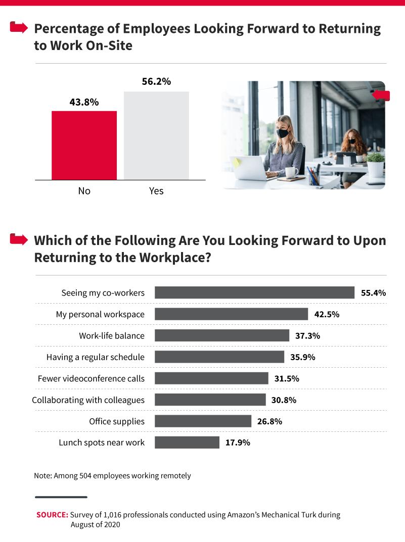 percentage-looking-foward-to-work-on-site