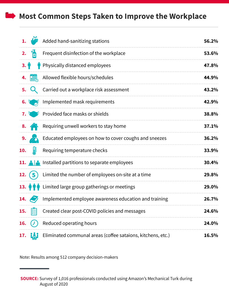 most-common-steps-taken-to-improve-the-workplace