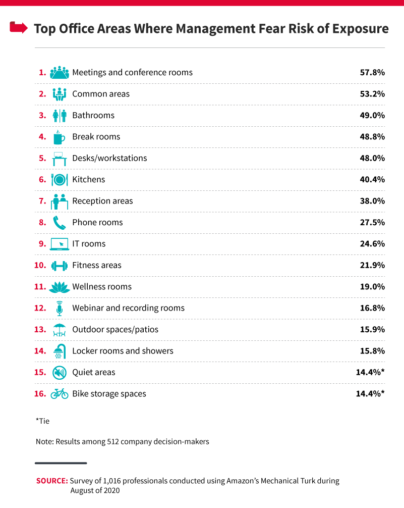 top-office-areas-where-management-fear-exposure