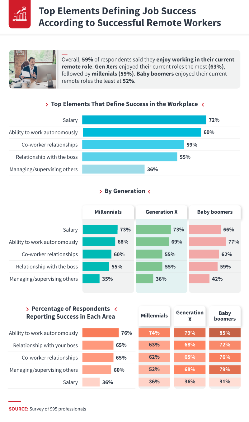 top_elements_defining_job_success_according_to_successful_remote_workers