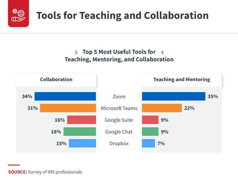tools_for_teaching_and_collaboration