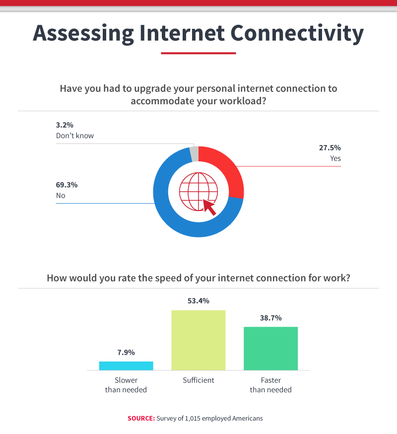assessing_internet_connectivity