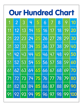 Scholastic® Play & Learn Math: Hundred Chart, Kindergarten To 5th Grade