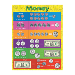 "Teacher Created Resources Money Chart, 17"" x 22"", Multicolor, Pre-K - Grade 8"