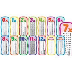 Scholastic Multiplication Tables Bulletin Board Set, Set Of 14 Pieces