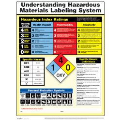 ComplyRight™ Hazardous Materials Poster
