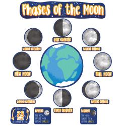 Carson Dellosa Education Phases Of The Moon Mini Bulletin Board Set, Grades 3 To 6