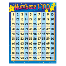 TREND Numbers 1 100 Learning Chart
