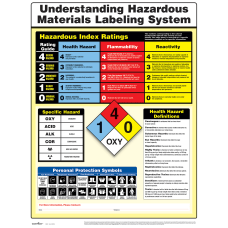 ComplyRight Hazardous Materials Poster