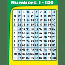 CARSON DELLOSA CHART Numbers 1 120